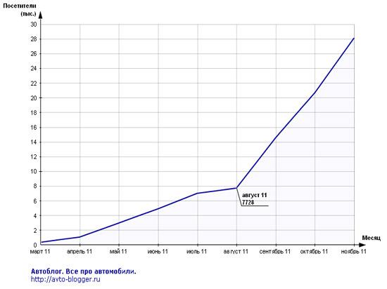 август 2011, статистика mail