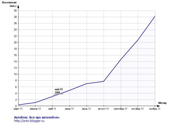 май 2011, статистика mail
