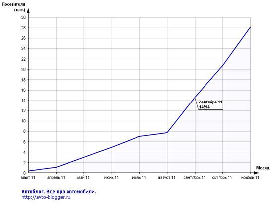 сентябрь 2011, статистика mail