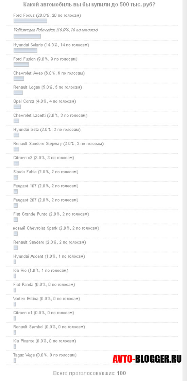 Таблица голосования