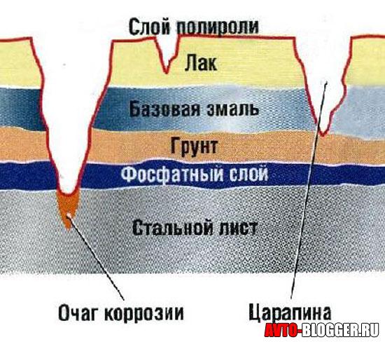 Мелкие царапины кузова