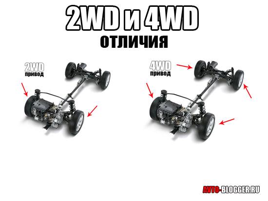 2WD и 4WD привод