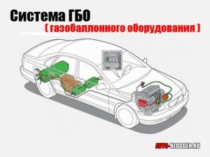 Система ГБО (газобаллонного оборудования)