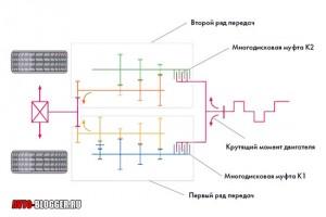 Коробка передач DSG, схема