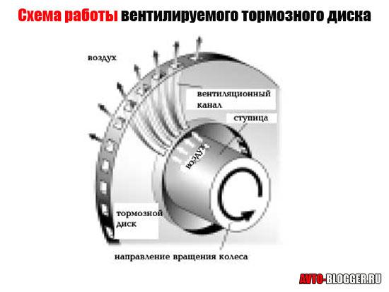 Схема работы вентилируемого диска