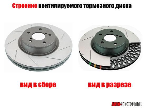 Строение вентилируемого тормозного диска