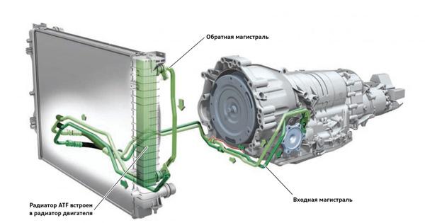 совмещенный радиатор
