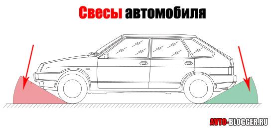"""""""Свесы"""" автомобиля"""