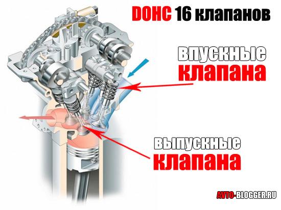 DOHC 16 клапанов
