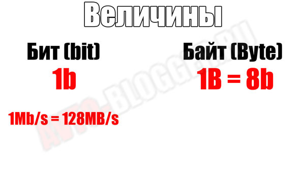 bit-Byte