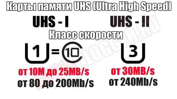 Скорости UHS