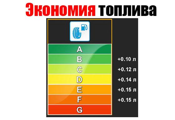 таблица экономии топлива