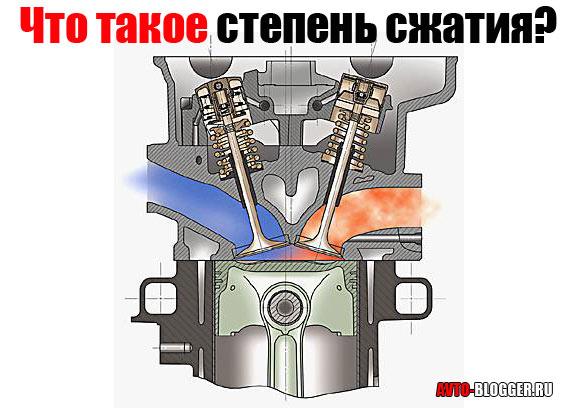 Что такое степень сжатия двигателя