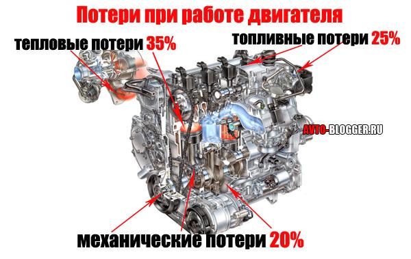 Потери при работе двигателя