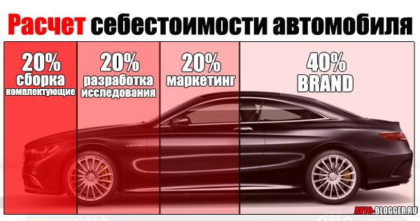 расчет себестоимости автомобиля