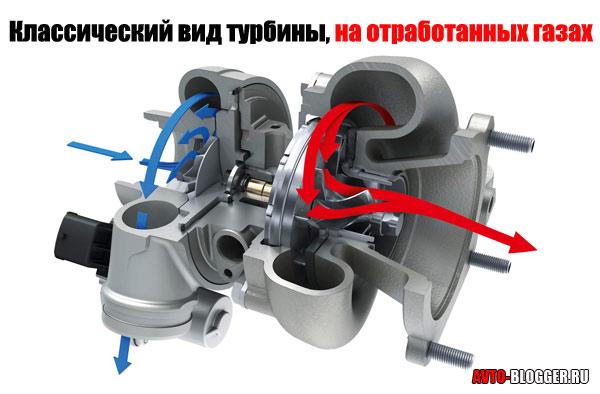 Классический вид турбины