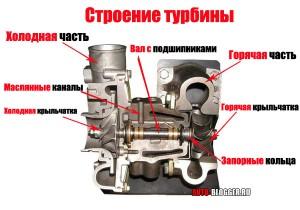 строение турбины
