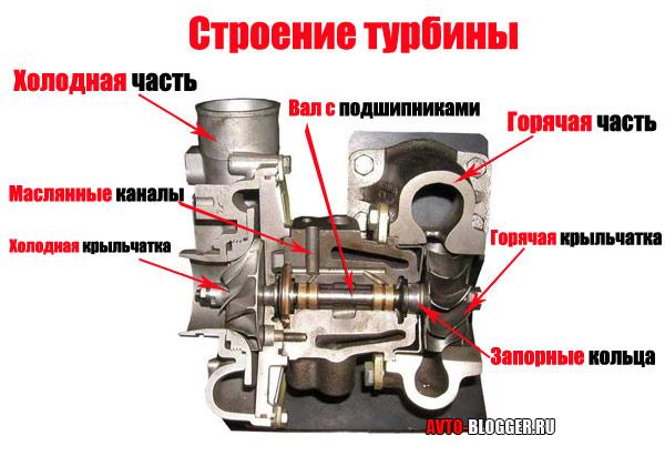 Может ли моторное мосло через турбонагнетатель попадать в выхлопной коллектор