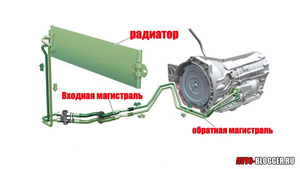 схема охлаждения автомата