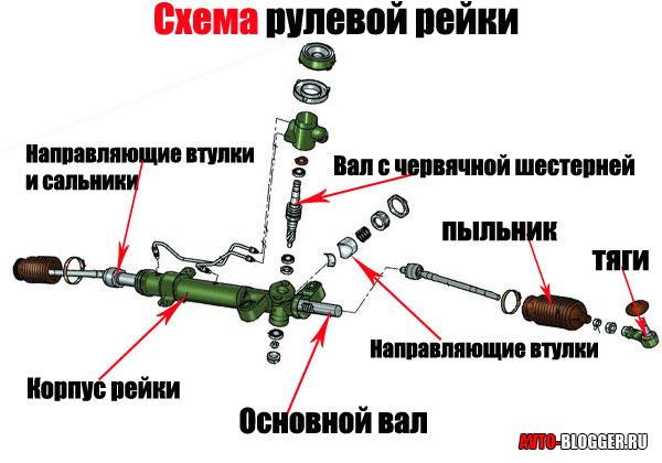схема устройства рулевой рейки