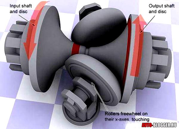 Схема тороидного типа