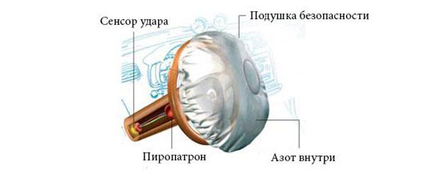 Схема работы подушки безопасности