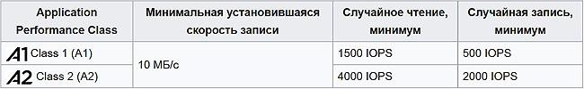 Параметры карт памяти A1 и A2