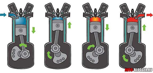 4 такта двигателя
