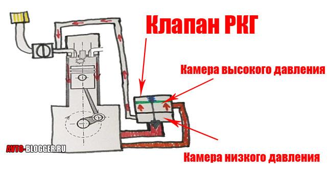 Клапан рециркуляции картерных газов - схема