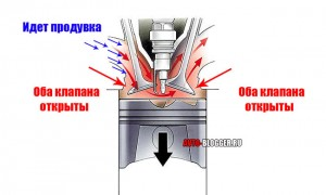 Перекрытие клапана